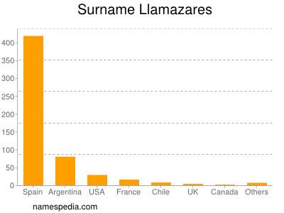 Surname Llamazares