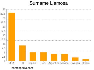 Surname Llamosa
