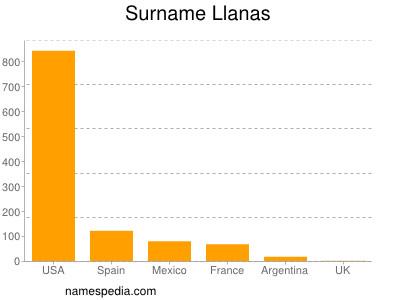 Surname Llanas