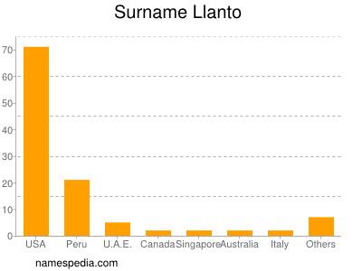 Surname Llanto