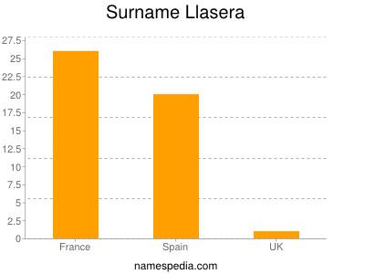 Surname Llasera