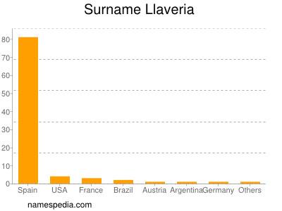 Surname Llaveria