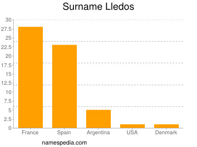 Surname Lledos