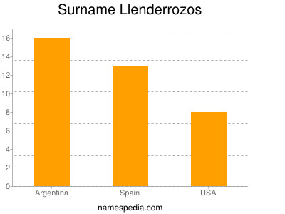 Surname Llenderrozos