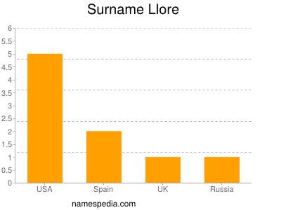 Surname Llore