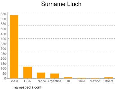 Surname Lluch