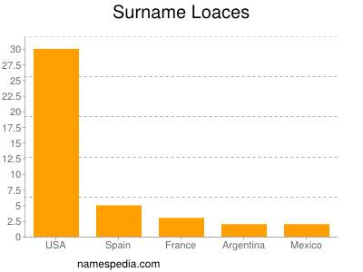 Surname Loaces