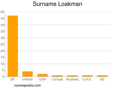 Surname Loakman
