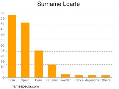 Surname Loarte