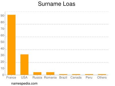 Surname Loas