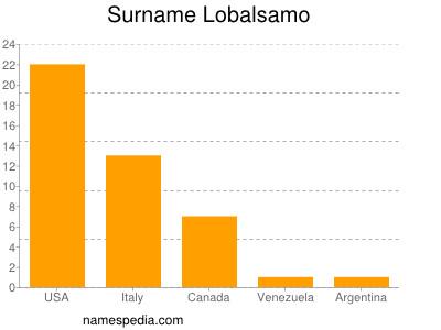 Surname Lobalsamo