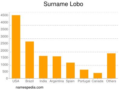 Surname Lobo
