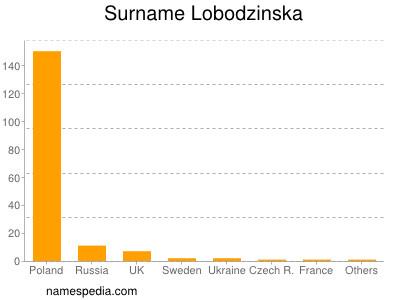 Familiennamen Lobodzinska
