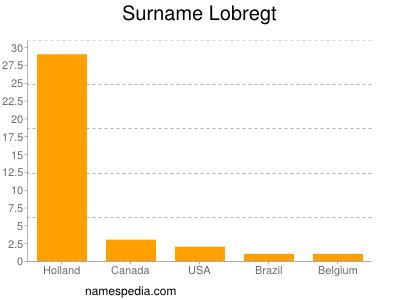 Surname Lobregt
