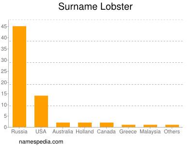 Surname Lobster