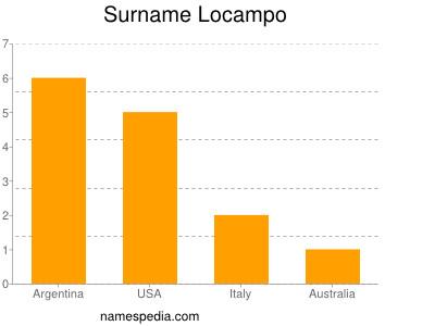Surname Locampo