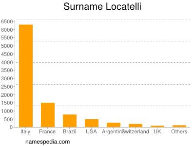 Surname Locatelli