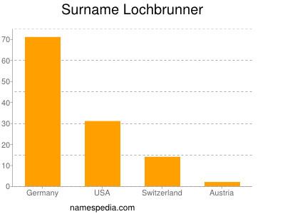Surname Lochbrunner