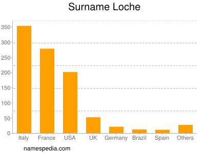 Surname Loche