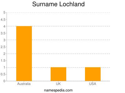 Surname Lochland