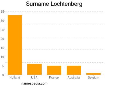 Surname Lochtenberg