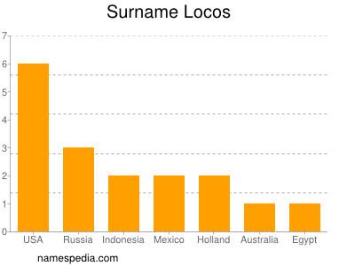 Surname Locos