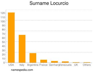 Surname Locurcio