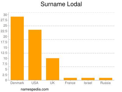 Surname Lodal