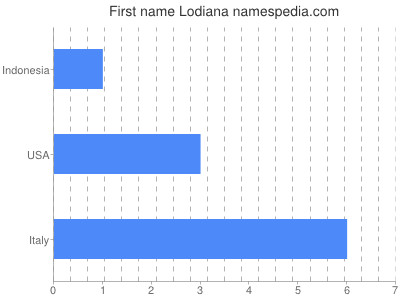 Given name Lodiana