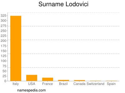 Surname Lodovici