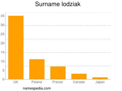 Surname Lodziak