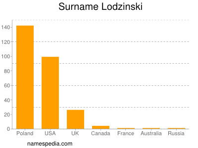 Surname Lodzinski