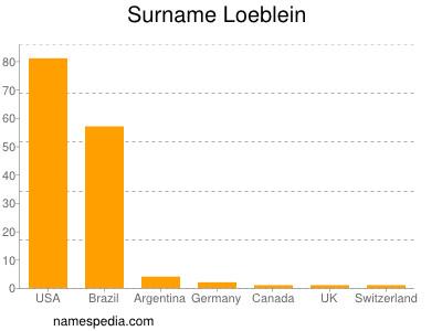 Surname Loeblein