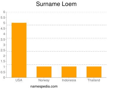 Surname Loem