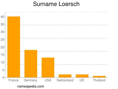 Surname Loersch