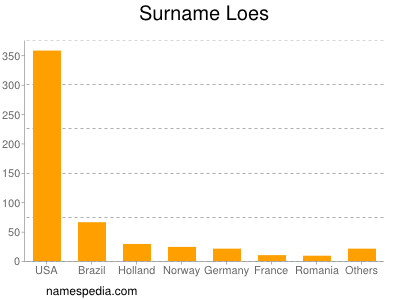 Surname Loes