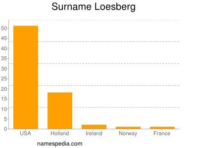 Surname Loesberg