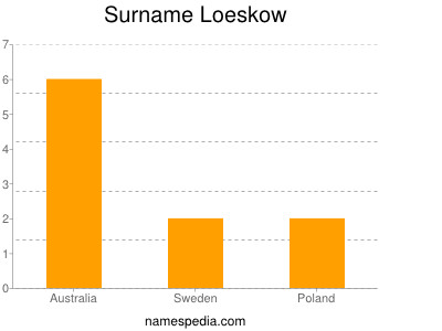 Surname Loeskow