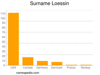 Surname Loessin