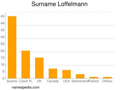 Surname Loffelmann