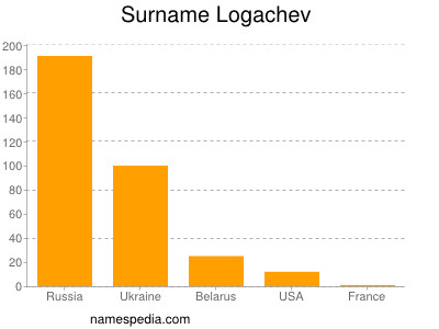 Surname Logachev