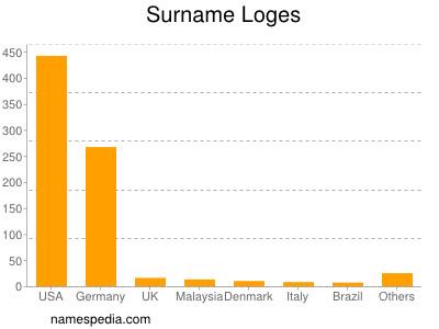 Surname Loges