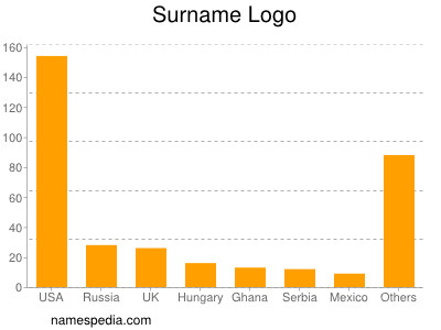 Surname Logo