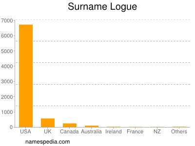 Surname Logue