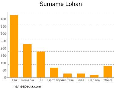 Surname Lohan