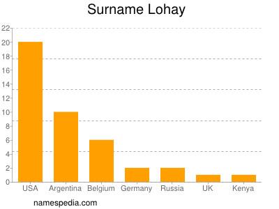 Surname Lohay