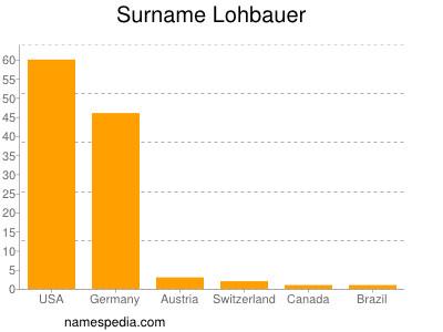 Surname Lohbauer