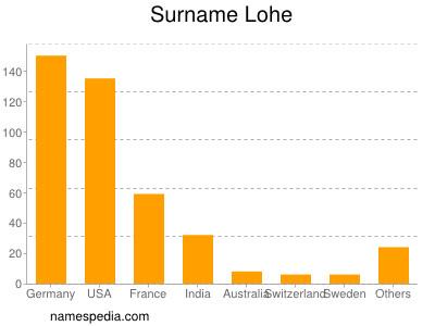 Surname Lohe