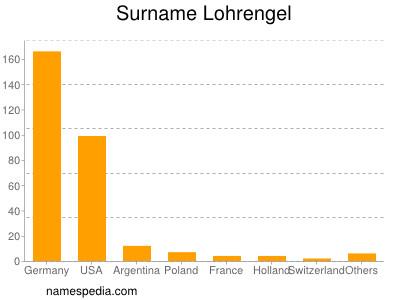 Surname Lohrengel