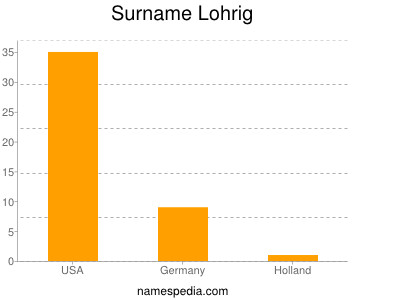 Surname Lohrig